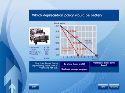 depreciation of assets